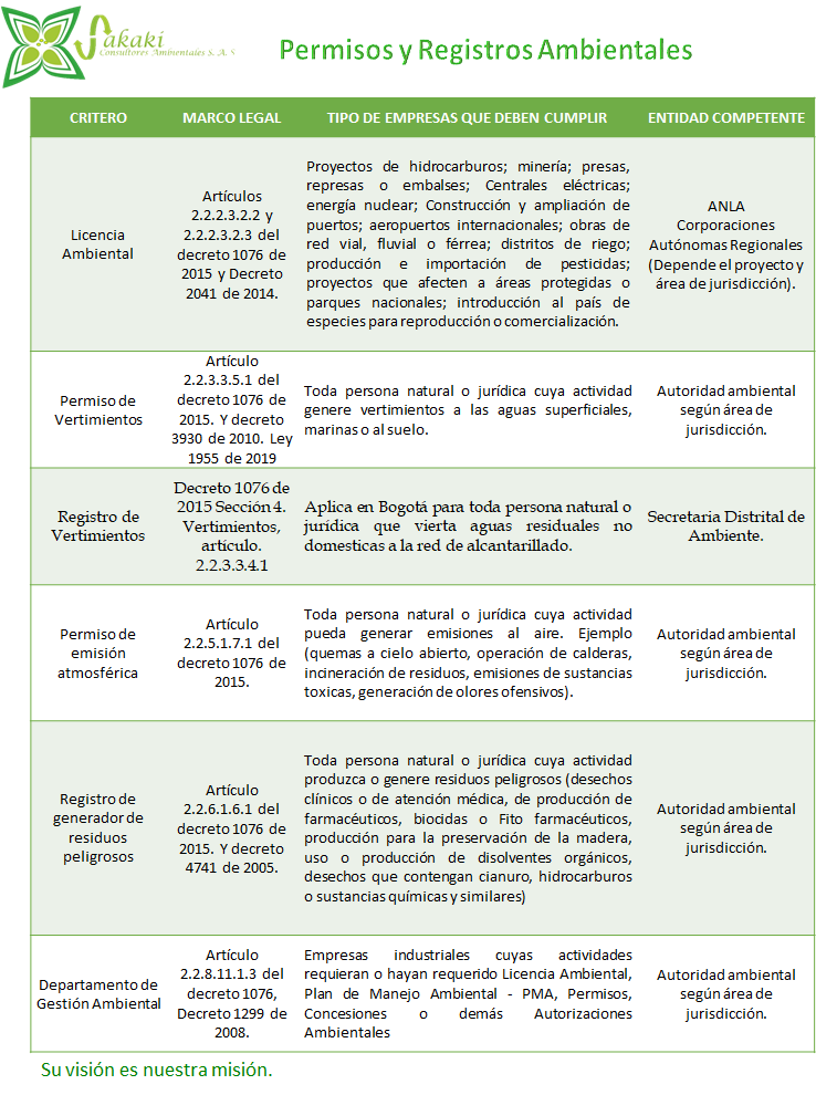 Tipos de Permisos Ambientales, según las actividades económicas